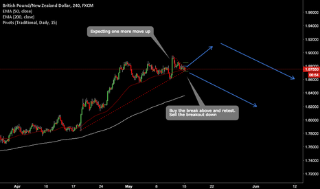 GBPNZD: GBP needs a retrace on the Daily