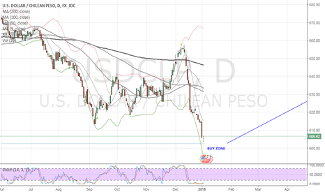 USDCLP: Start Buying USDCLP