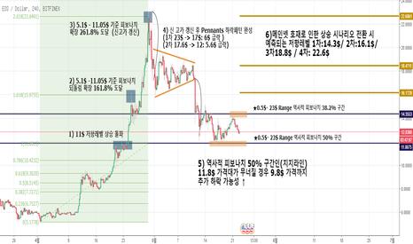 EOSUSD: 6월 2일 EOS/USD 이오스 메인넷 가격 예상 시나리오분석