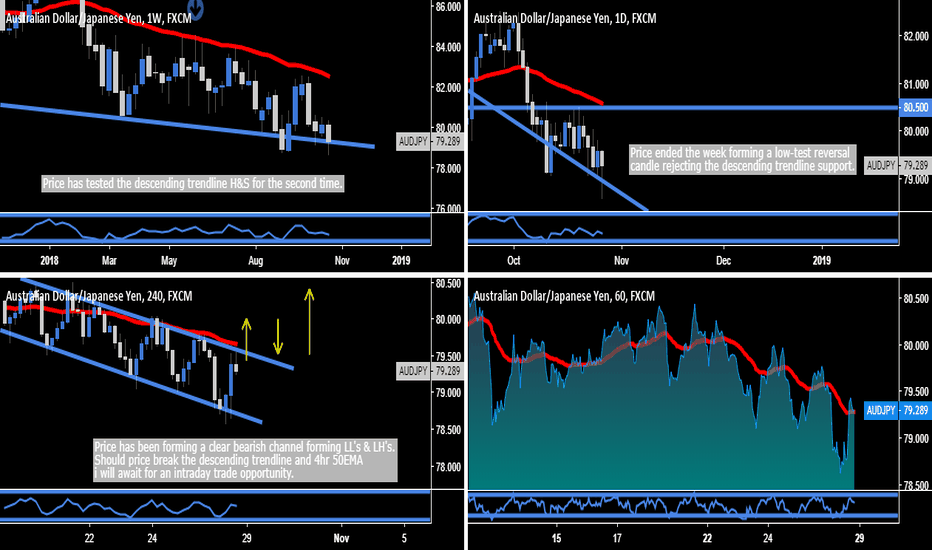 AUDJPY: AUD.JPY - Weekly H&S Neckline Support