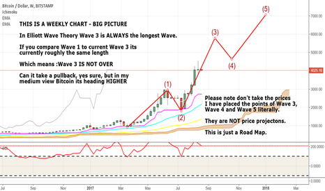 BTCUSD: Bitcoin Wave 3 isn't Over - We can expect Higher prices 21Aug17