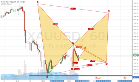 XAUUSD: A bullish market will be started around 1130