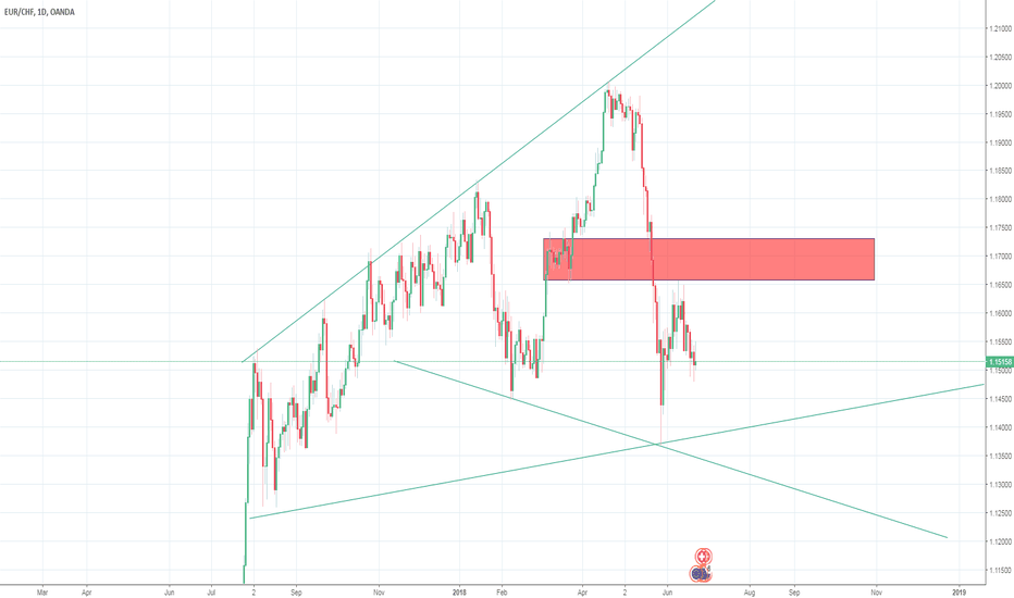 EURCHF: Short term Sell
