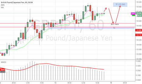 GBPJPY: GBPJPY H1 LONG