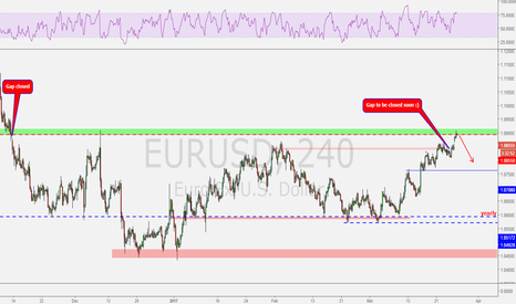 EURUSD: Gap closed and possible bounce from major resistance now.