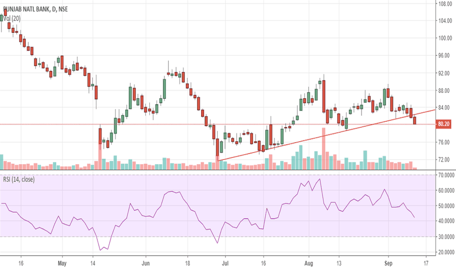 PNB: pnb!! can it go to again 72?