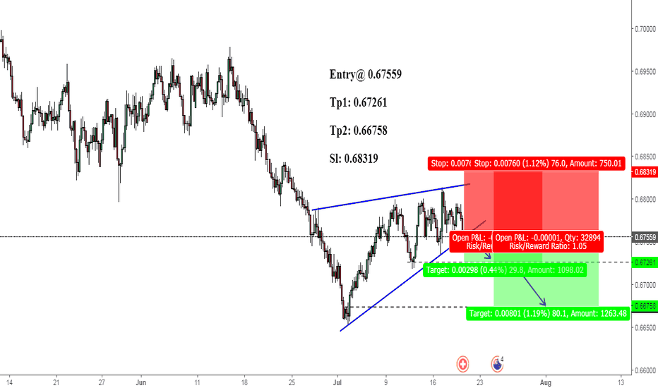 "NZDCHF: NZDCHF: ""RAISING WEDGE"" READY FOR A SHORT-BEARISH."