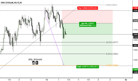 EURUSD: EURUSD 1:3 Risk Reward Short