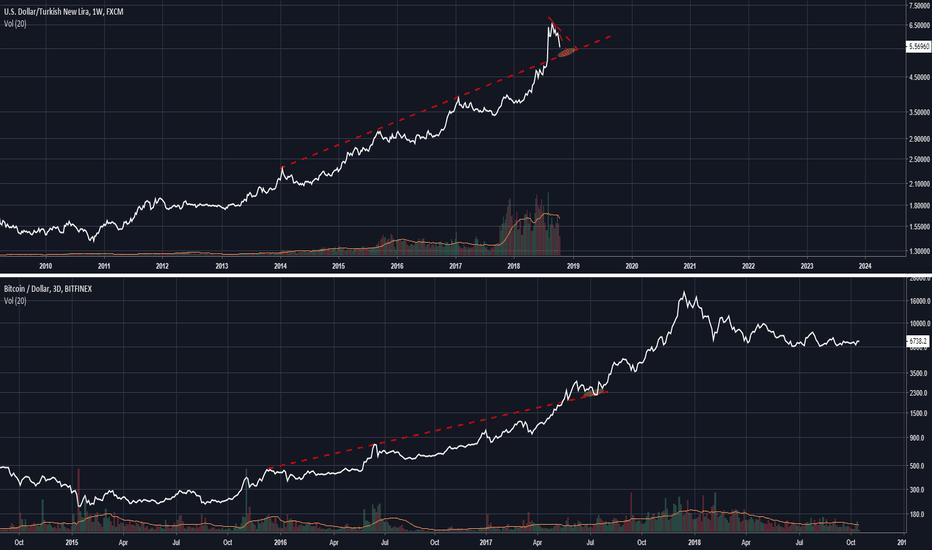 USDTRY: USD/TRY vs BTC/USD - Bear trap before the real rally?