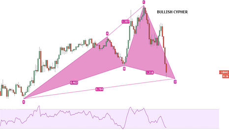 EURUSD: EUR/USD Bullish Cypher