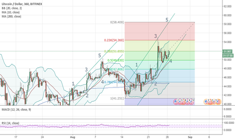 LTCUSD: Short term we will most likely see LTC hit around $58 to $59