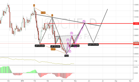 USDCHF: USDCHF - D - INVERTED H&S`s, AB=CD and TARGET