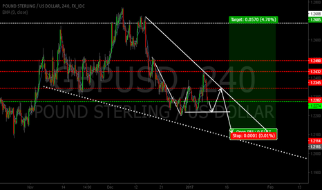 GBPUSD: GBP/USD ARE WE STRUGGLING TO MOVE MAKE NEW HIGHS? TA SUGGESTIONS
