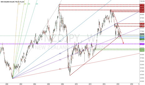 NZDJPY: SELL chance