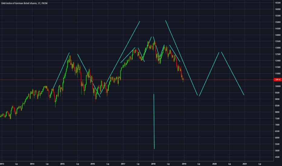 GER30: DAX [Tygodniowy] W kierunku 5000 ? Czy to możliwe ???
