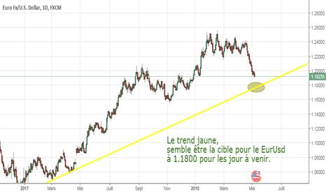 EURUSD: La baisse continue #in