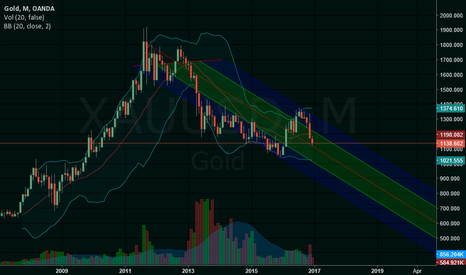 XAUUSD: Gold downtrend