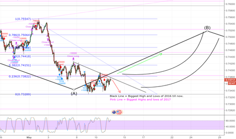 "AUDUSD: AUDUSD 1H CHART SMALL RISK SHORT "" DIDN'T GO IN THOUGH """