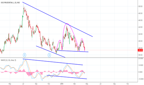 ICICIPRULI: ICICIPRULI - Forming Head and shoulder in a channel