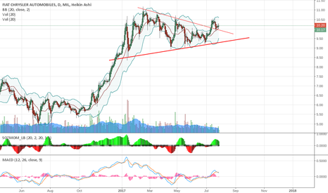 FCA: bounce on triangle