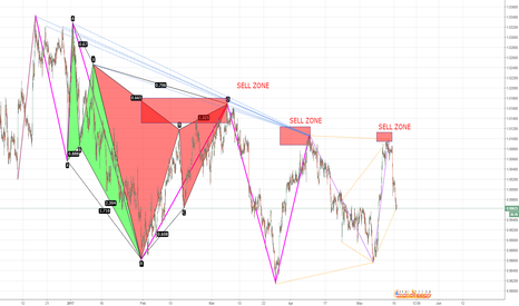 USDCHF: USDCHF 1HR TIMEFRAME HARMONICS (NOT A TRADE NEED MORE DATA)
