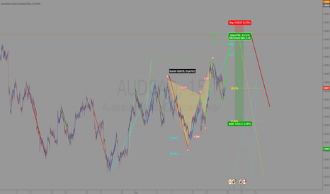 AUDCAD: AUDCAD Short Idea