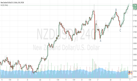 NZDUSD: NZDUSD possible ABCD pattern