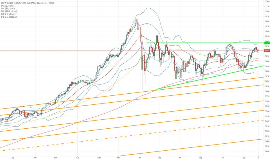 US30: ダウ30:25400ドルを上抜けるか、24000ドルを下抜けるまでは、大きな方向性が見られないか?