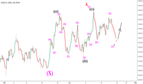 XAUUSD: XAUUSD (Gold): The great battle for territory