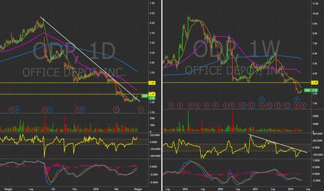 ODP: $ODP - Daily&Weekly Chart. Accenni di rimbalzo #Stocks #Trading