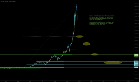 BTCUSD: BTCUSD / Bitcoin correction zones