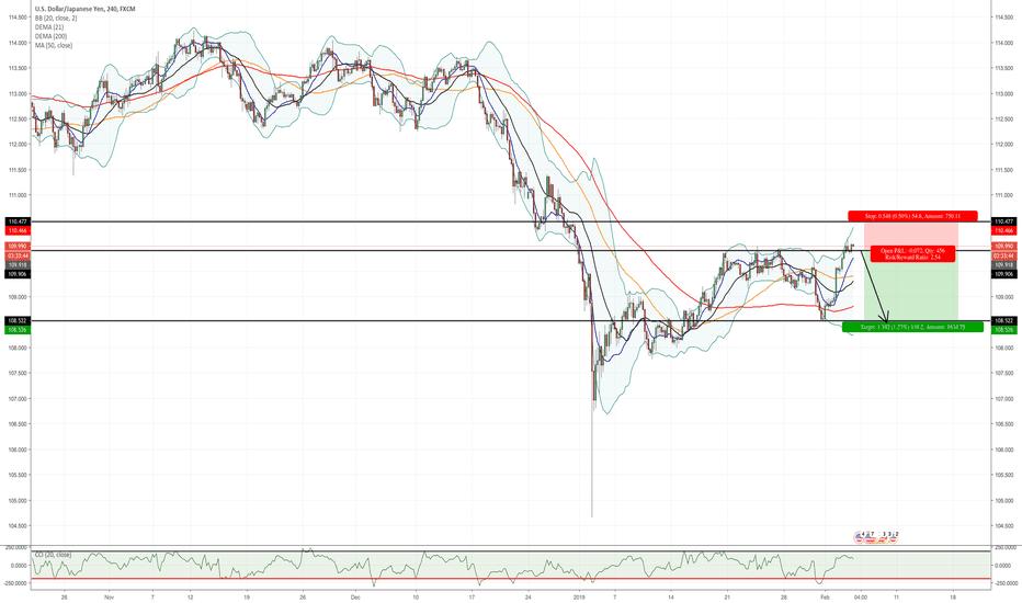 USDJPY: Possible USD/JPY Short Position!!