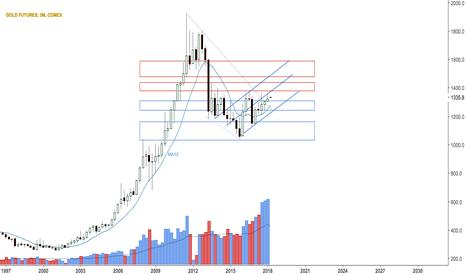 GC1!: Quarterly gold $GLD