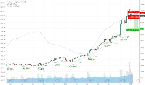 NVDA: Tough to maintain price for Nvidia