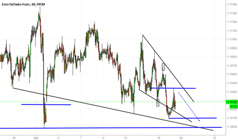 EURCHF: To decision area