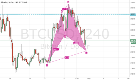 BTCUSD: Bullish Cypher pattern on Bitcoin