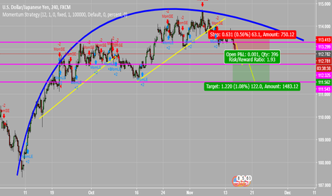 USDJPY: A nice chunk of pips on this short idea