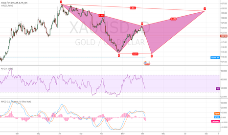 XAUUSD: Gold Trick Or Treat?