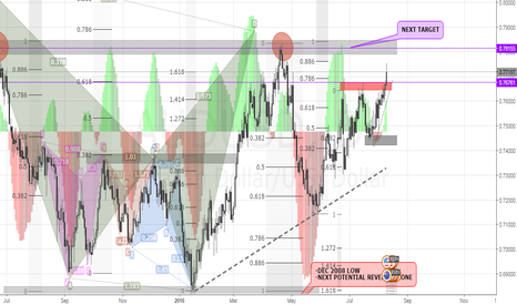 AUDUSD: AUDUSD | CURRENT POSITION