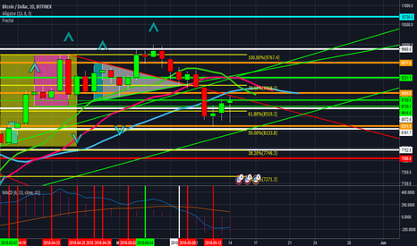 BTCUSD: #Bitcoin $10,956 plus by end Wed May 16 Y/N?
