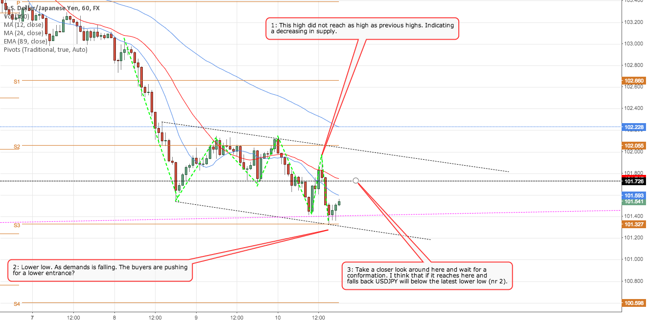 Will USDJPY take a turn 101.726?