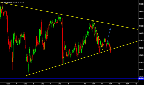 EURCAD: EURCAD Broken triangle short