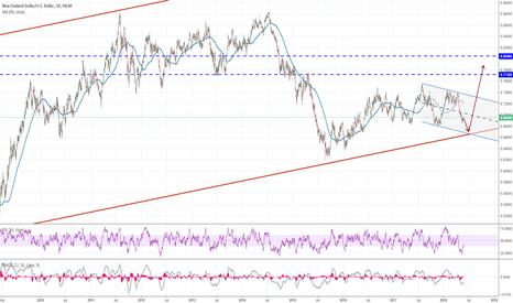 NZDUSD: NZDUSD might test 0.67 area before reversing to the upside