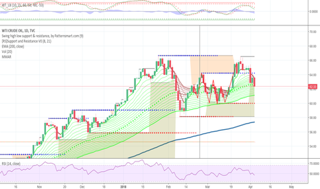 USOIL: Double Top Completed and Confirmed!