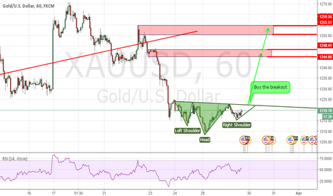 XAUUSD: Inverted Head and Shoulder