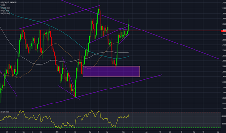 USDCAD: USDCAD to fall