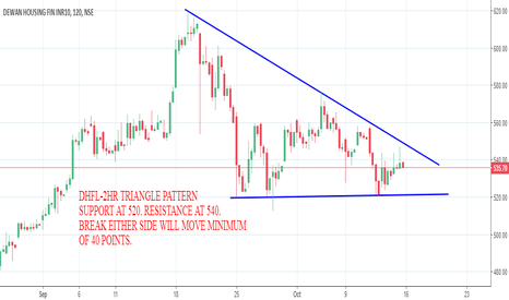 DHFL: DHFL-2HR TRIANGLE PATTERN