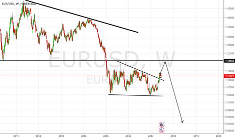 EURUSD: EURUSD Train