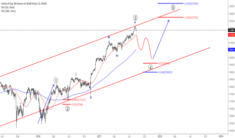 US30: DJIA Top observed