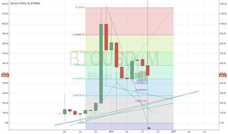 BTCUSD: Possible trend lines